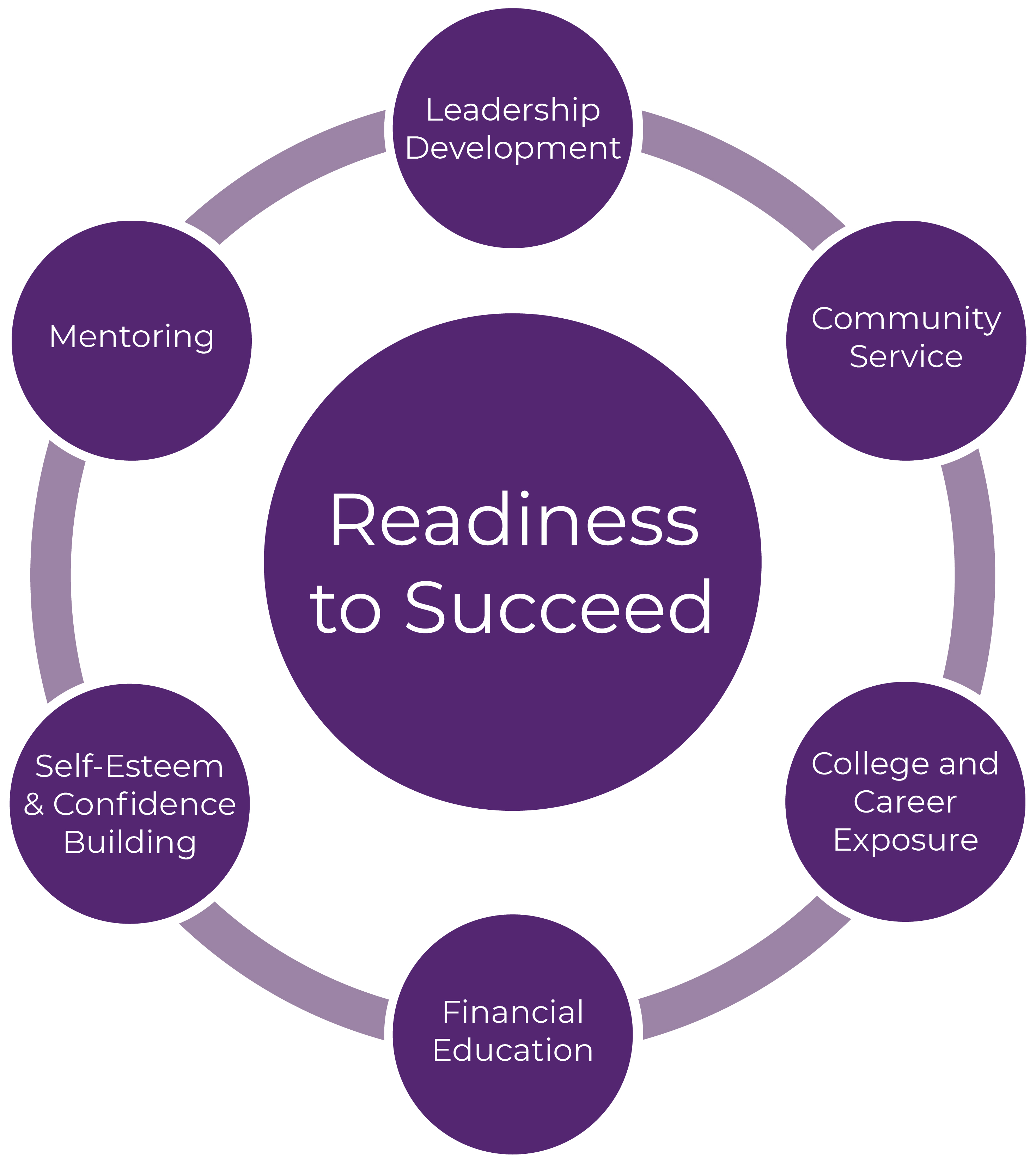 Readiness to Succeed